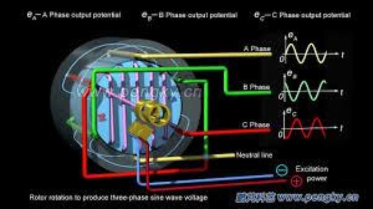 Three Phase Power, Single Phase Generator Wiring Diagram