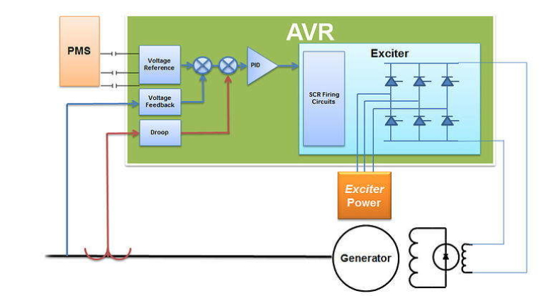 Generator Excitation Control Systems and Methods - Mid ... on exciter circuit diagram, generator parts, brushless alternator diagram, 1979 chevy alternator wiring diagram, delco alternator wiring diagram, voltage regulator wiring diagram, ac motor wiring diagram, motor winding diagram, cable tv wiring diagram, 3 phase transformer connection diagram, generator wiring, 65 mustang alternator wiring diagram, generator rotor testing, power plants turbine single line diagram, 12 lead 3 phase motor wiring diagram, ac power supply schematic diagram, brushless motor diagram, static exciter system block diagram, dayton electric motor wiring diagram, generator armature,